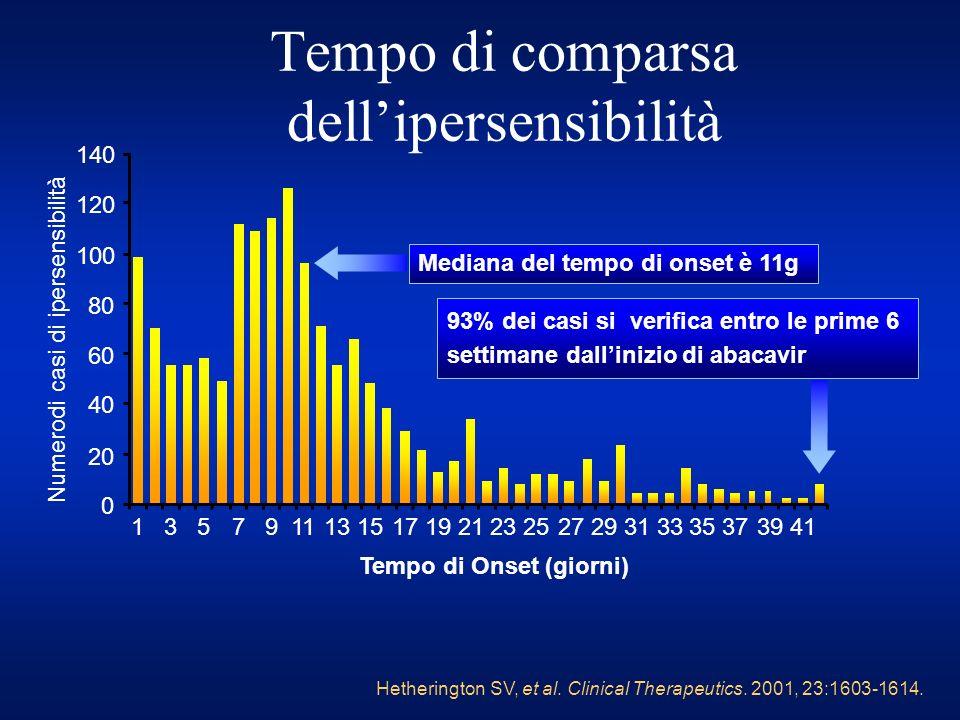 Hetherington SV, et al. Clinical Therapeutics. 2001, 23:1603-1614. Tempo di comparsa dellipersensibilità