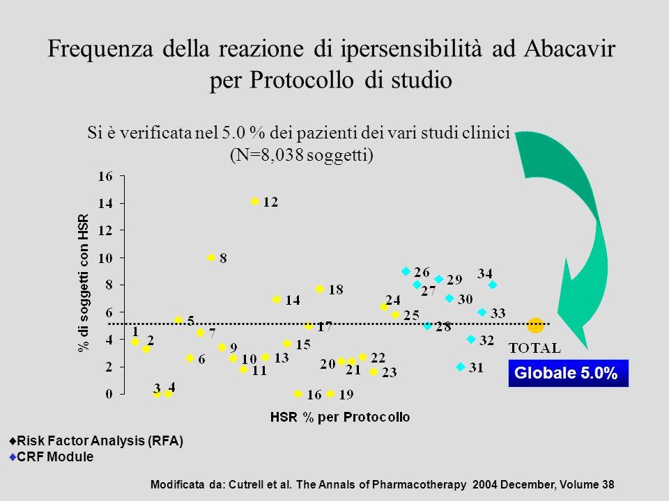Frequenza della reazione di ipersensibilità ad Abacavir per Protocollo di studio Risk Factor Analysis (RFA) CRF Module Globale 5.0% Si è verificata ne