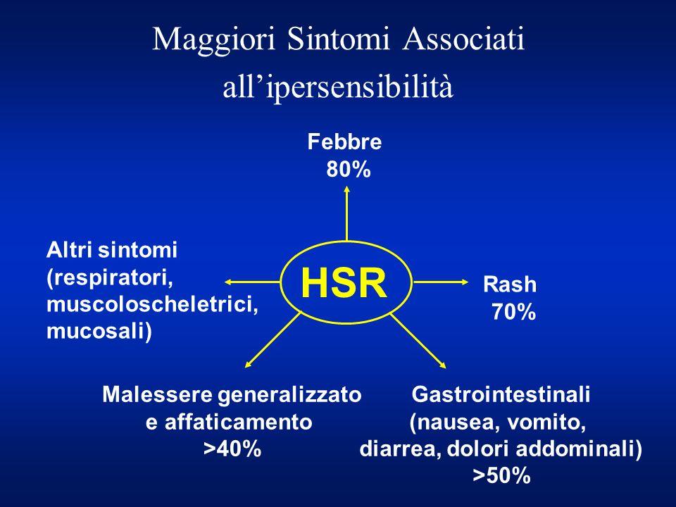 HSR Rash 70% Gastrointestinali (nausea, vomito, diarrea, dolori addominali) >50% Malessere generalizzato e affaticamento >40% Altri sintomi (respirato