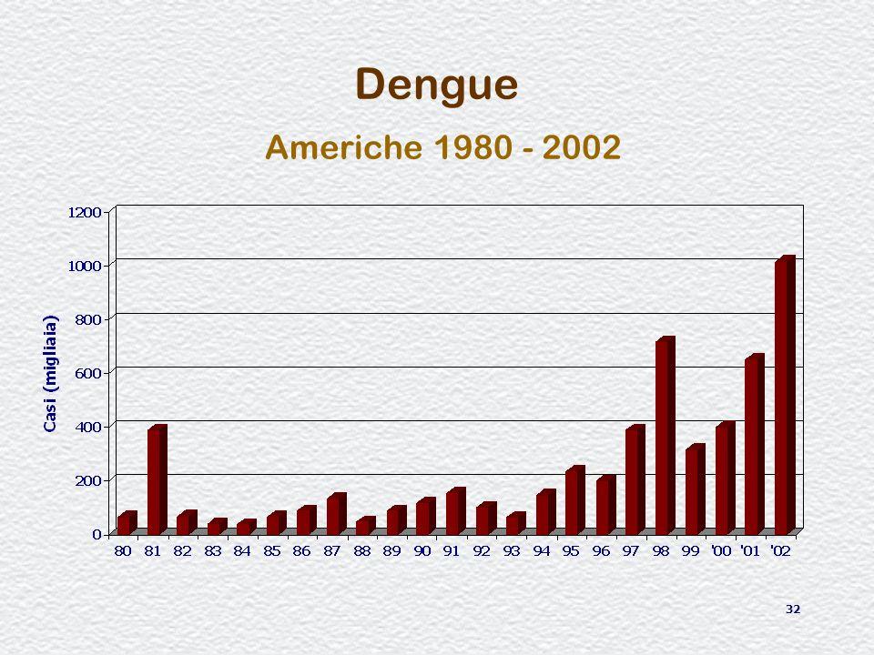 32 Dengue Americhe 1980 - 2002