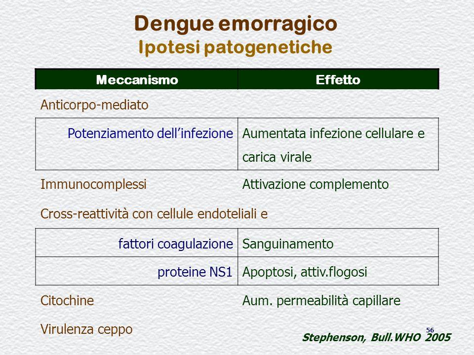 56 Dengue emorragico Ipotesi patogenetiche MeccanismoEffetto Anticorpo-mediato Potenziamento dellinfezione Aumentata infezione cellulare e carica vira