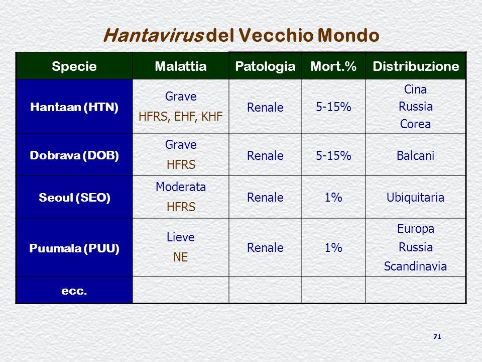 71 Hantavirus del Vecchio Mondo SpecieMalattiaPatologiaMort.%Distribuzione Hantaan (HTN) Grave HFRS, EHF, KHF Renale 5-15% Cina Russia Corea Dobrava (