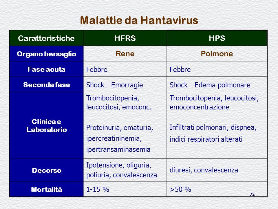 72 Malattie da Hantavirus CaratteristicheHFRSHPS Organo bersaglio RenePolmone Fase acuta Febbre Seconda fase Shock - EmorragieShock - Edema polmonare