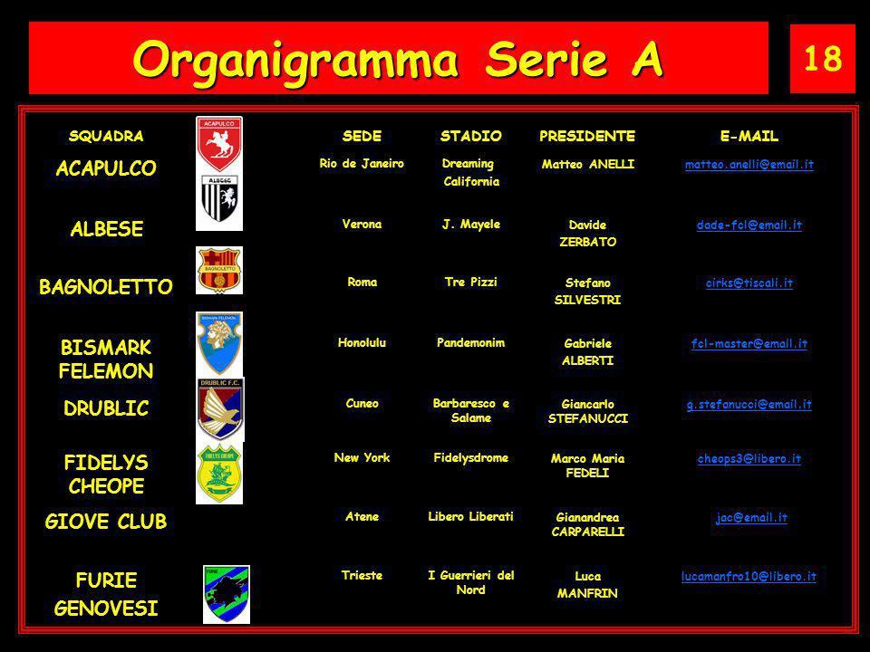 18 Organigramma Serie A SQUADRASEDESTADIOPRESIDENTEE-MAIL ACAPULCO Rio de JaneiroDreaming California Matteo ANELLImatteo.anelli@email.it ALBESE VeronaJ.