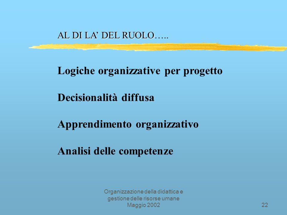 Organizzazione della didattica e gestione delle risorse umane Maggio 200221 Definizione classica di ruolo Le parti organizzative giocate dai diversi attori del sistema-organizzazione in base alle deleghe di autorità assegnate e ai compiti / responsabilità organizzativamente previsti.