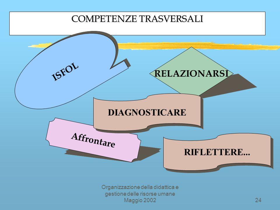 Organizzazione della didattica e gestione delle risorse umane Maggio 200223 MAPPA DELLE COMPETENZE Fonte: Spencer e Spencer,Boyazzis,..