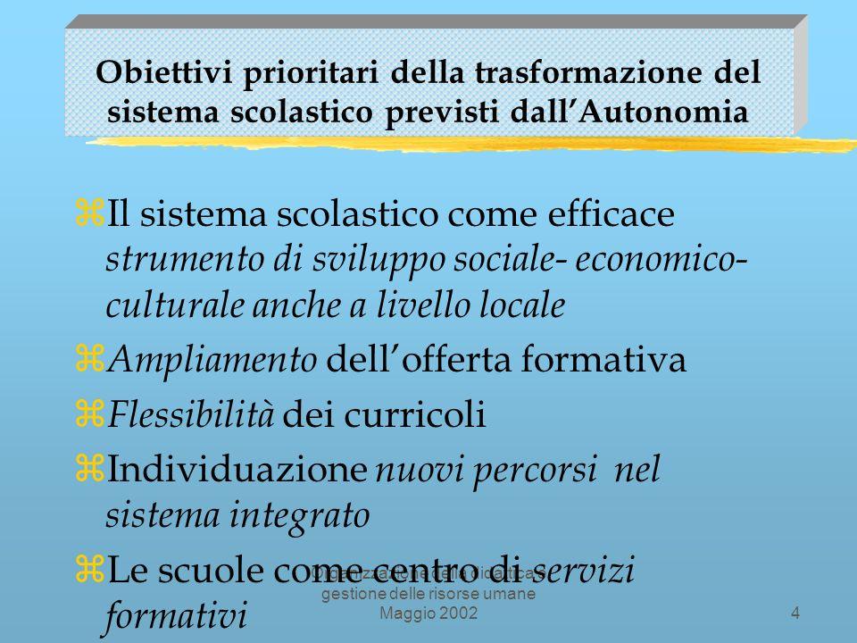 Organizzazione della didattica e gestione delle risorse umane Maggio 200234 STRATEGIE DI FORMAZIONE DEGLI INSEGNANTI continua...