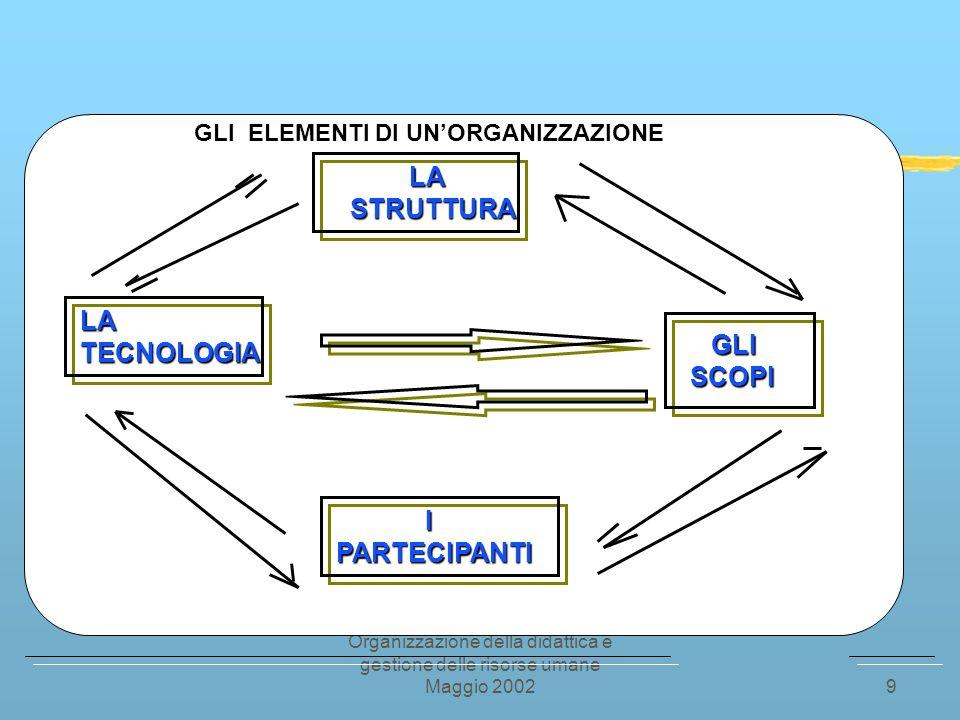 Organizzazione della didattica e gestione delle risorse umane Maggio 200239 Bibliografia - Alessandrini G., Formazione e organizzazione nella scuola dellautonomia, Guerini, Roma, 2001.