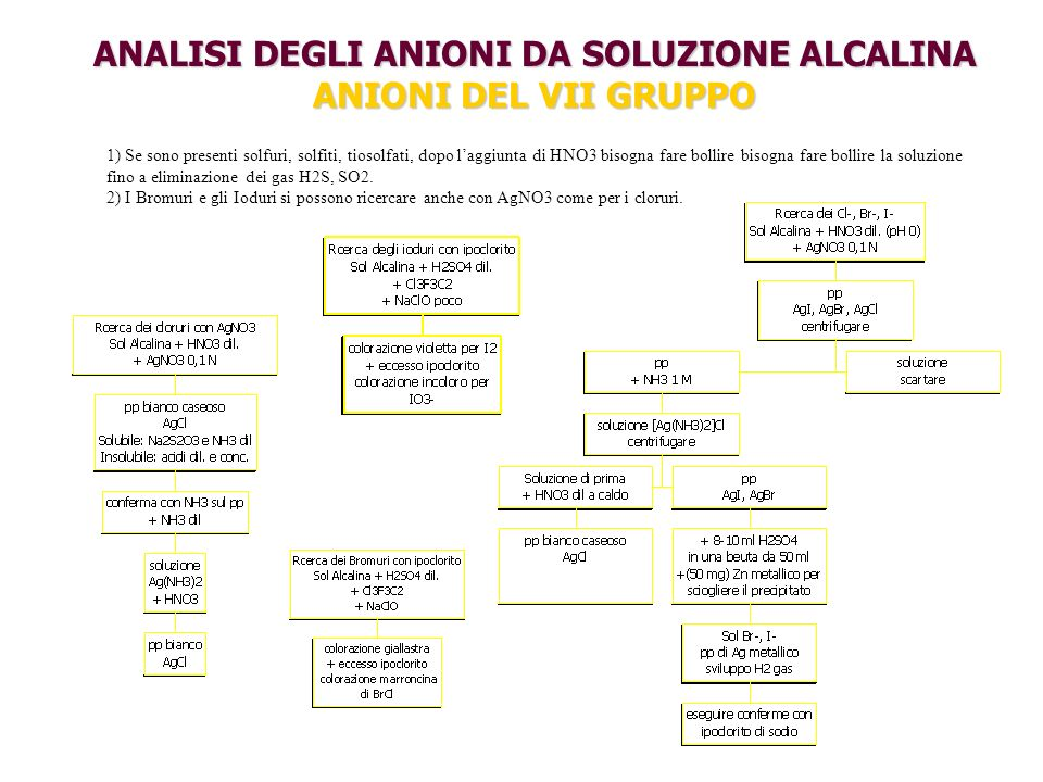 ANALISI DEGLI ANIONI DA SOLUZIONE ALCALINA ANIONI DEL VII GRUPPO 1) Se sono presenti solfuri, solfiti, tiosolfati, dopo laggiunta di HNO3 bisogna fare