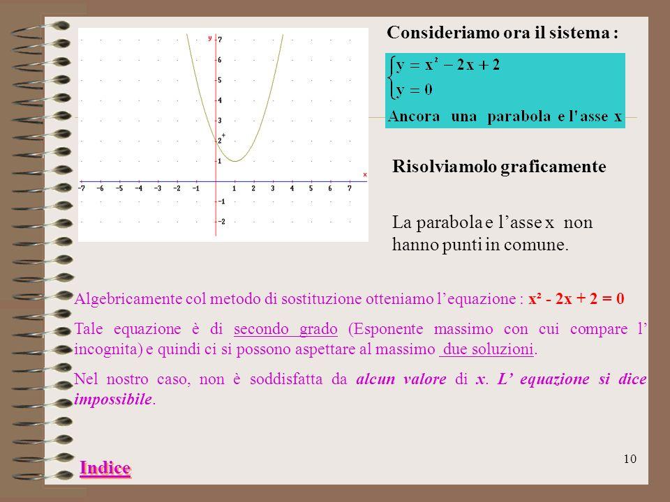 9 Consideriamo il seguente sistema, costituito da una parabola e dallasse x : Risolviamolo graficamente Punti di incontro : A( -1, 0)B( 3, 0) AB Algeb