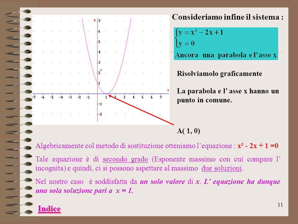 10 Consideriamo ora il sistema : Risolviamolo graficamente La parabola e lasse x non hanno punti in comune. Algebricamente col metodo di sostituzione