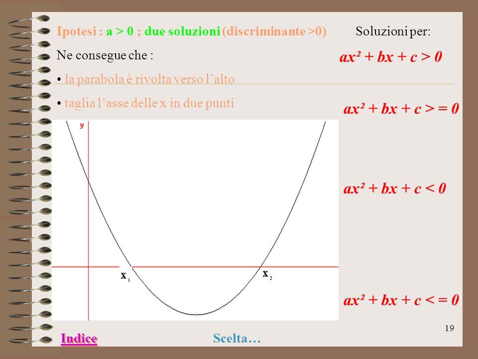 18 In qualsiasi forma si presenti una disequazione di 2° grado si procede sempre nello stesso modo : 1) Si risolve lequazione associata 2) Si fa un gr