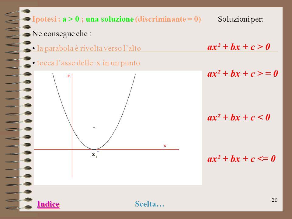 19 Ipotesi : a > 0 ; due soluzioni (discriminante >0) Ne consegue che : la parabola è rivolta verso lalto taglia lasse delle x in due punti Soluzioni