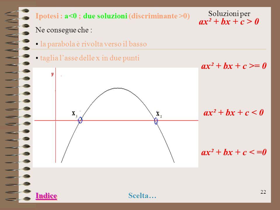 21 Ipotesi : a > 0;nessuna soluzione (discriminante < 0) Ne consegue che : la parabola è rivolta verso lalto E tutta nel semipiano positivo delle y So