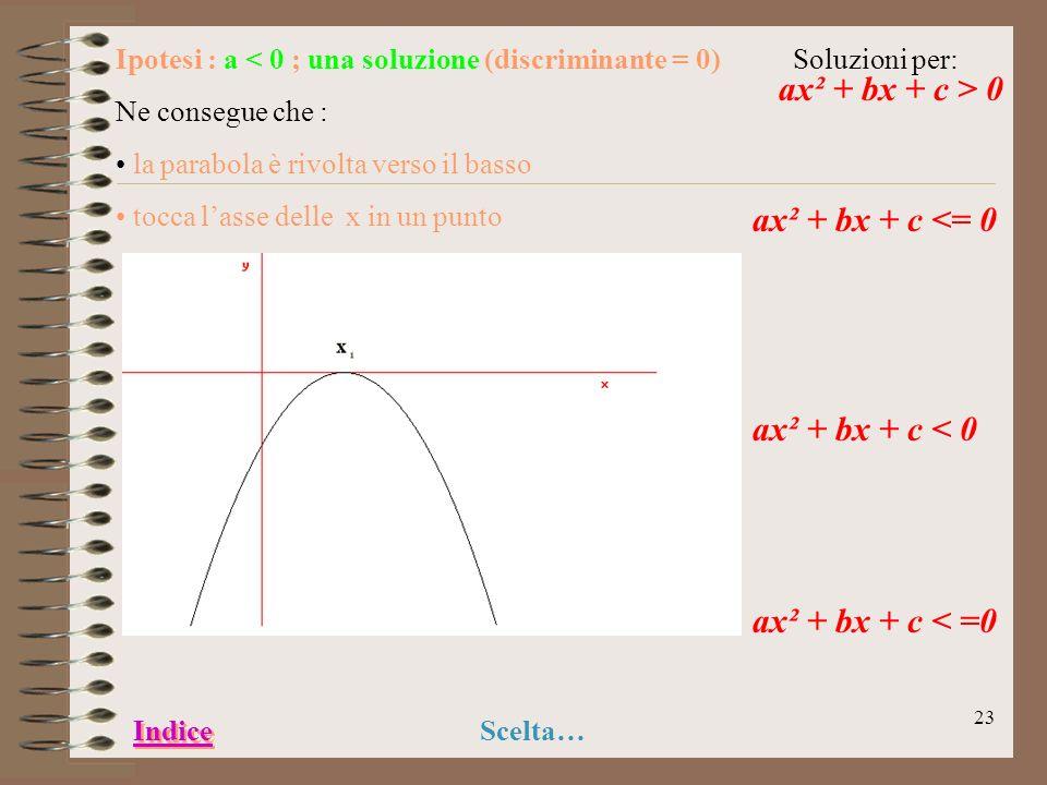 22 Ipotesi : a 0) Ne consegue che : la parabola è rivolta verso il basso taglia lasse delle x in due punti Soluzioni per ax² + bx + c < 0 ax² + bx + c