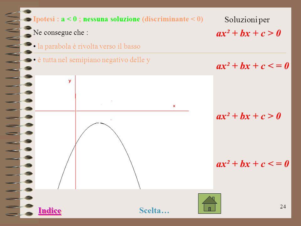 23 Ipotesi : a < 0 ; una soluzione (discriminante = 0) Ne consegue che : la parabola è rivolta verso il basso tocca lasse delle x in un punto Soluzion
