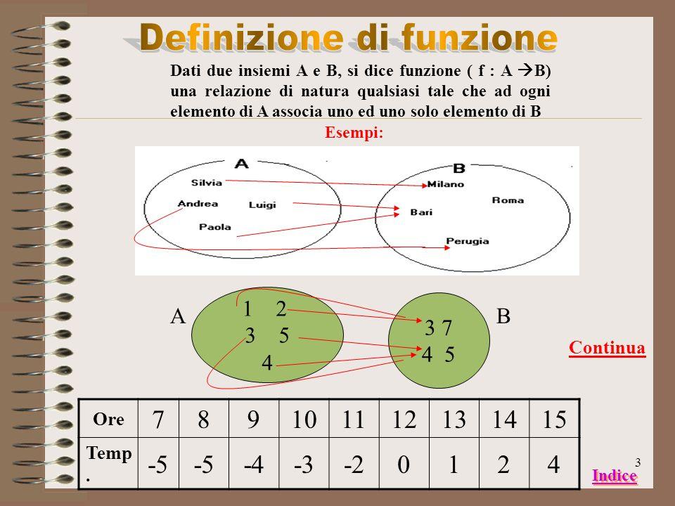 2 Concetto di funzione Funzione y = ax² + bx + c Equazione ax² + bx + c = 0 Disequazioni Chiudi