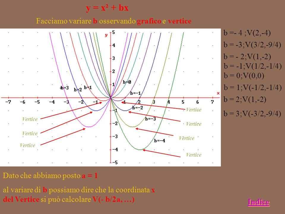 6 y = ax² a = 1/4 a = 1/2 a = 1 a = 2 a = 4 a = 8 a = -1/4 a = -1/2 a = -1 a= -2 a = -4 a = -8 Tanto più piccolo è a tanto più la concavità è ampia Se