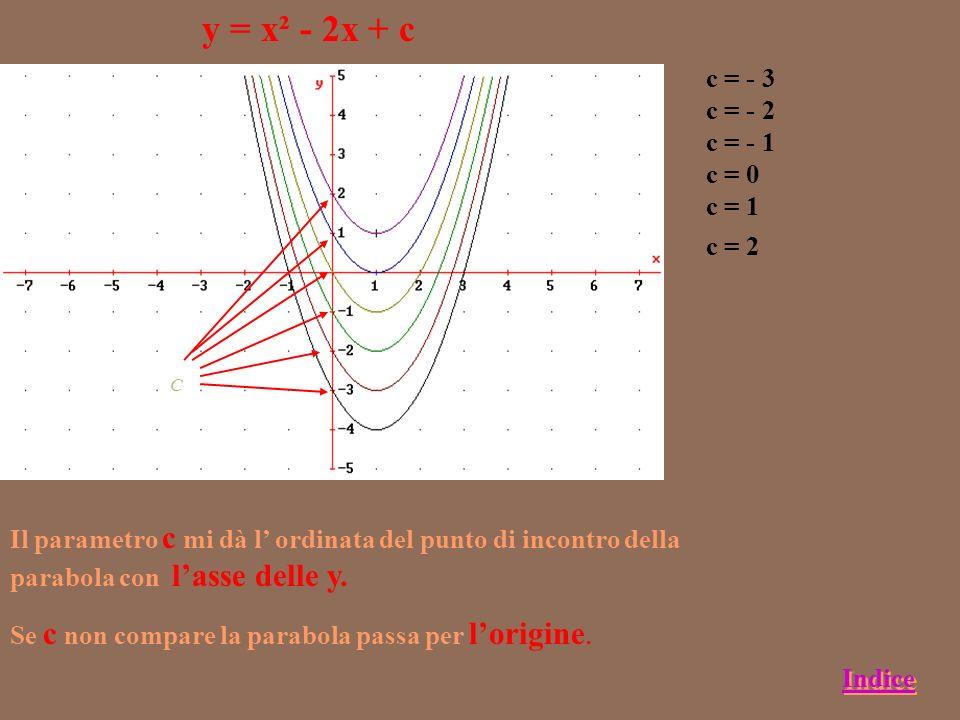 y = x² + bx Facciamo variare b osservando grafico e vertice b =- 4 ;V(2,-4) b = -3;V(3/2,-9/4) b = - 2;V(1,-2) b = -1;V(1/2,-1/4) b = 0;V(0,0) b = 1;V