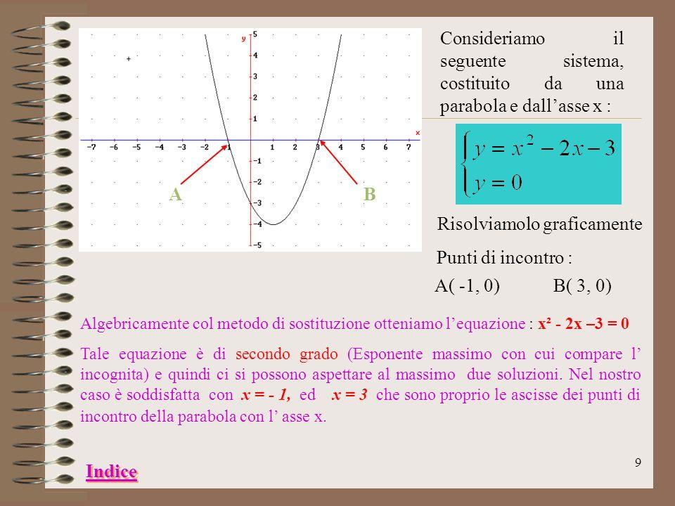 y = x² - 2x + c c = - 3 c = - 2 c = - 1 c = 0 c = 1 c = 2 C Il parametro c mi dà l ordinata del punto di incontro della parabola con lasse delle y. Se