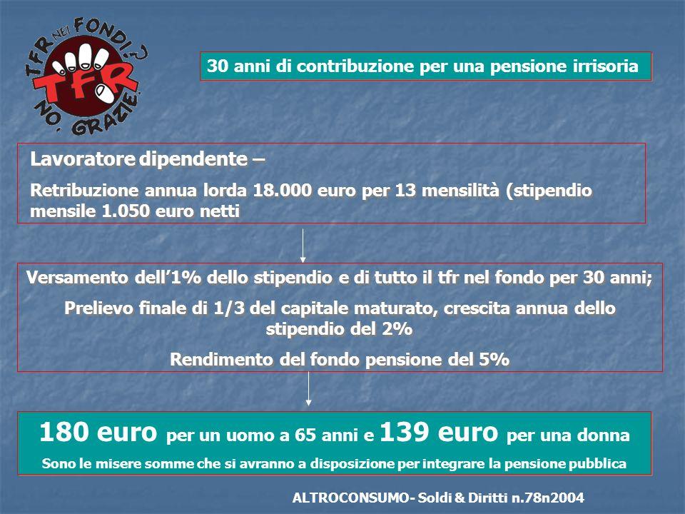 30 anni di contribuzione per una pensione irrisoria Lavoratore dipendente – Retribuzione annua lorda 18.000 euro per 13 mensilità (stipendio mensile 1