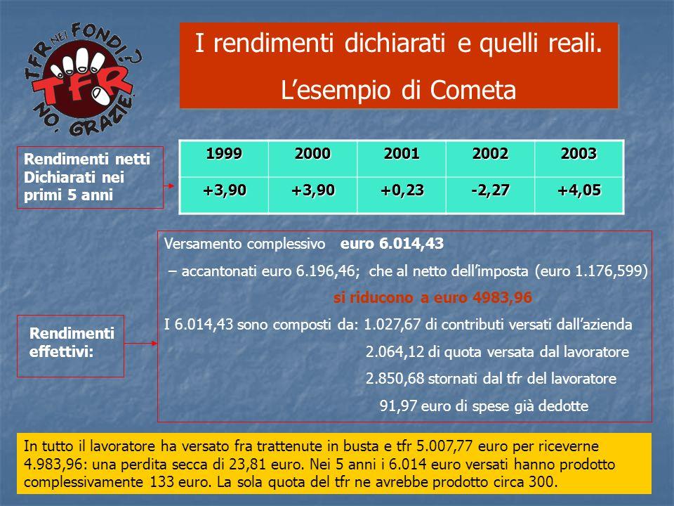I rendimenti dichiarati e quelli reali. Lesempio di Cometa I rendimenti dichiarati e quelli reali. Lesempio di Cometa19992000200120022003+3,90+3,90+0,