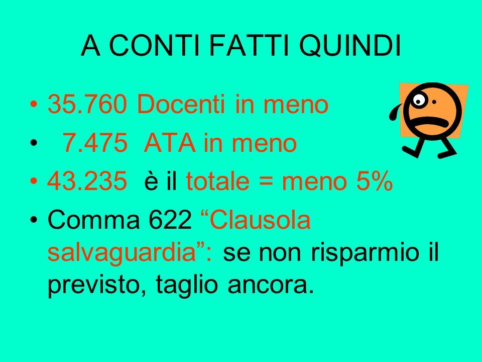A CONTI FATTI QUINDI 35.760 Docenti in meno 7.475 ATA in meno 43.235 è il totale = meno 5% Comma 622 Clausola salvaguardia: se non risparmio il previsto, taglio ancora.
