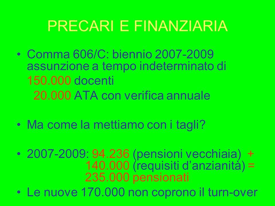 GRADUATORIE 1.Dal 1 gennaio 2007 da permanenti ad esaurimento.