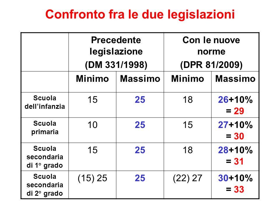 Confronto fra le due legislazioni Precedente legislazione (DM 331/1998) Con le nuove norme (DPR 81/2009) MinimoMassimoMinimoMassimo Scuola dellinfanzi