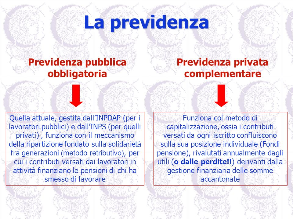 La previdenza Previdenza pubblica obbligatoria Quella attuale, gestita dallINPDAP (per i lavoratori pubblici) e dallINPS (per quelli privati), funzion