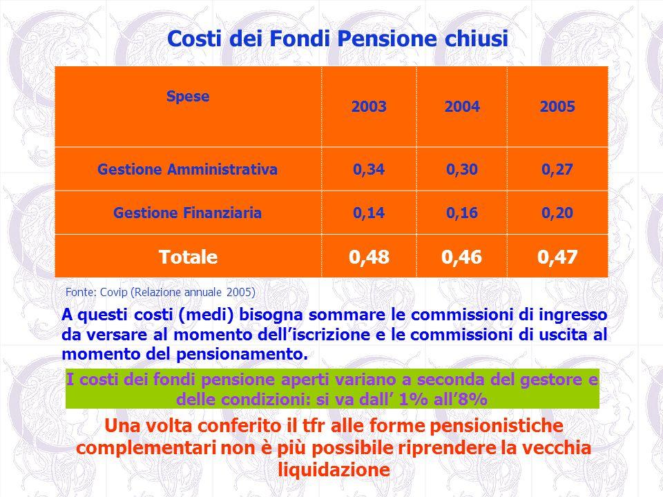 Costi dei Fondi Pensione chiusi Fonte: Covip (Relazione annuale 2005) I costi dei fondi pensione aperti variano a seconda del gestore e delle condizio
