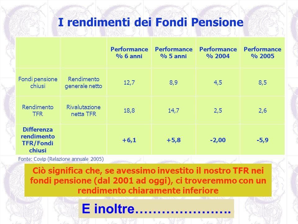 I rendimenti dei Fondi Pensione Performance % 6 anni Performance % 5 anni Performance % 2004 Performance % 2005 Fondi pensione chiusi Rendimento gener