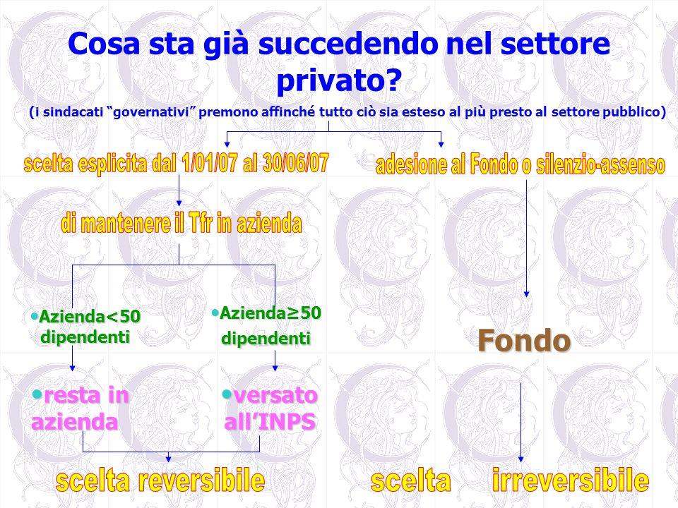 Cosa sta già succedendo nel settore privato? (i sindacati governativi premono affinché tutto ciò sia esteso al più presto al settore pubblico) Azienda