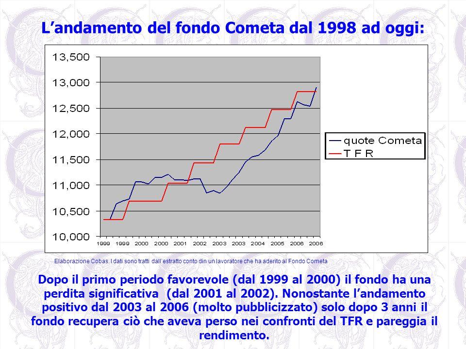 Landamento del fondo Cometa dal 1998 ad oggi: Dopo il primo periodo favorevole (dal 1999 al 2000) il fondo ha una perdita significativa (dal 2001 al 2