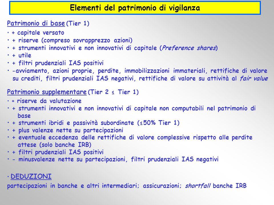 Patrimonio di base (Tier 1) + capitale versato + riserve (compreso sovrapprezzo azioni) + strumenti innovativi e non innovativi di capitale (Preferenc
