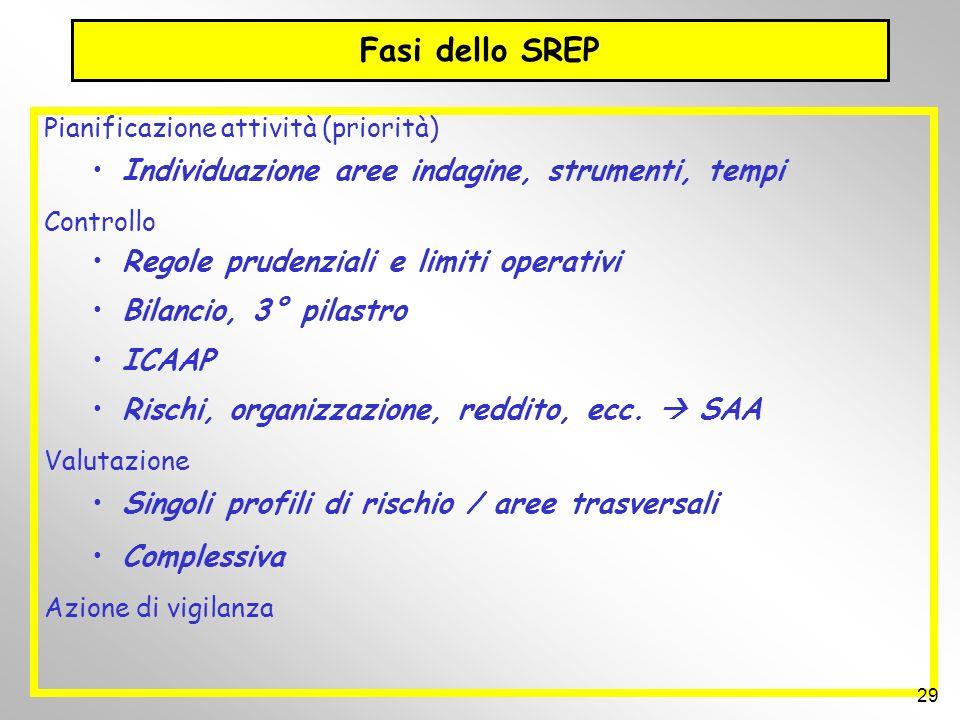 Fasi dello SREP Pianificazione attività (priorità) Individuazione aree indagine, strumenti, tempi Controllo Regole prudenziali e limiti operativi Bila