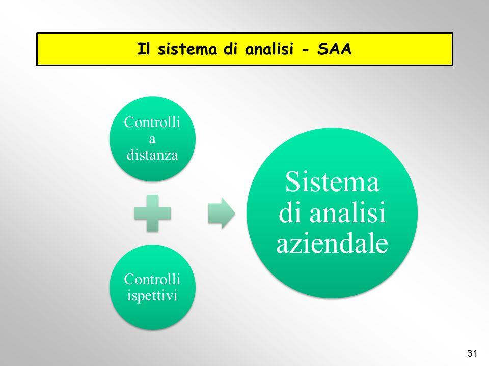 Il sistema di analisi - SAA Controlli a distanza Controlli ispettivi Sistema di analisi aziendale 31