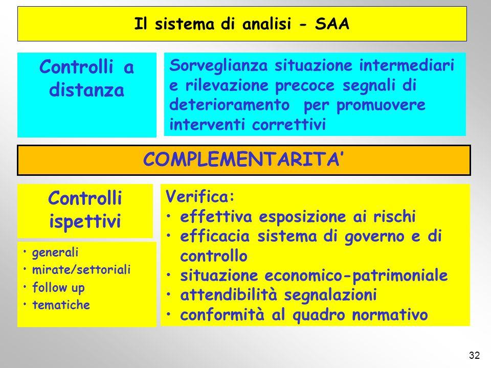 Il sistema di analisi - SAA 32 Sorveglianza situazione intermediari e rilevazione precoce segnali di deterioramento per promuovere interventi corretti