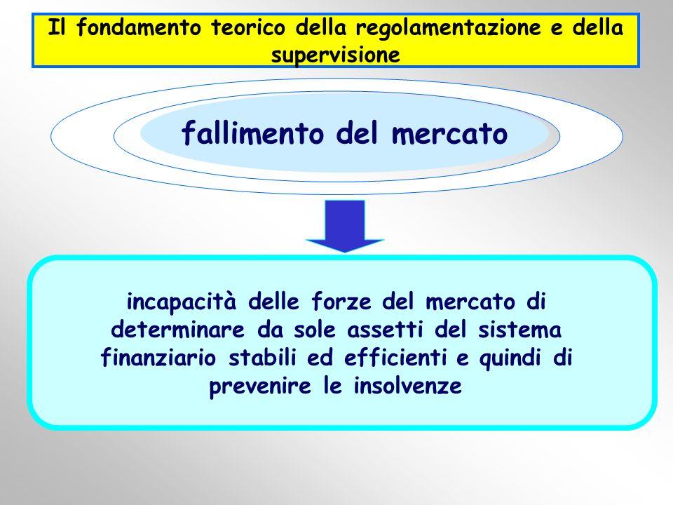 0 fallimento del mercato incapacità delle forze del mercato di determinare da sole assetti del sistema finanziario stabili ed efficienti e quindi di p