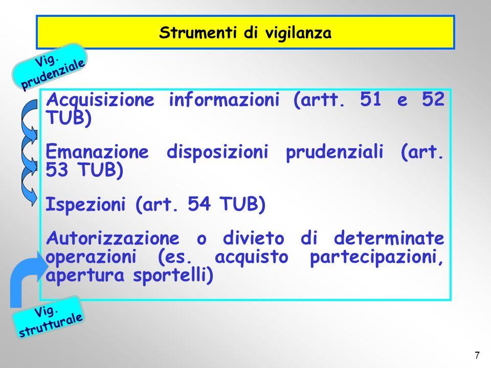 Strumenti di vigilanza Acquisizione informazioni (artt. 51 e 52 TUB) Emanazione disposizioni prudenziali (art. 53 TUB) Ispezioni (art. 54 TUB) Autoriz