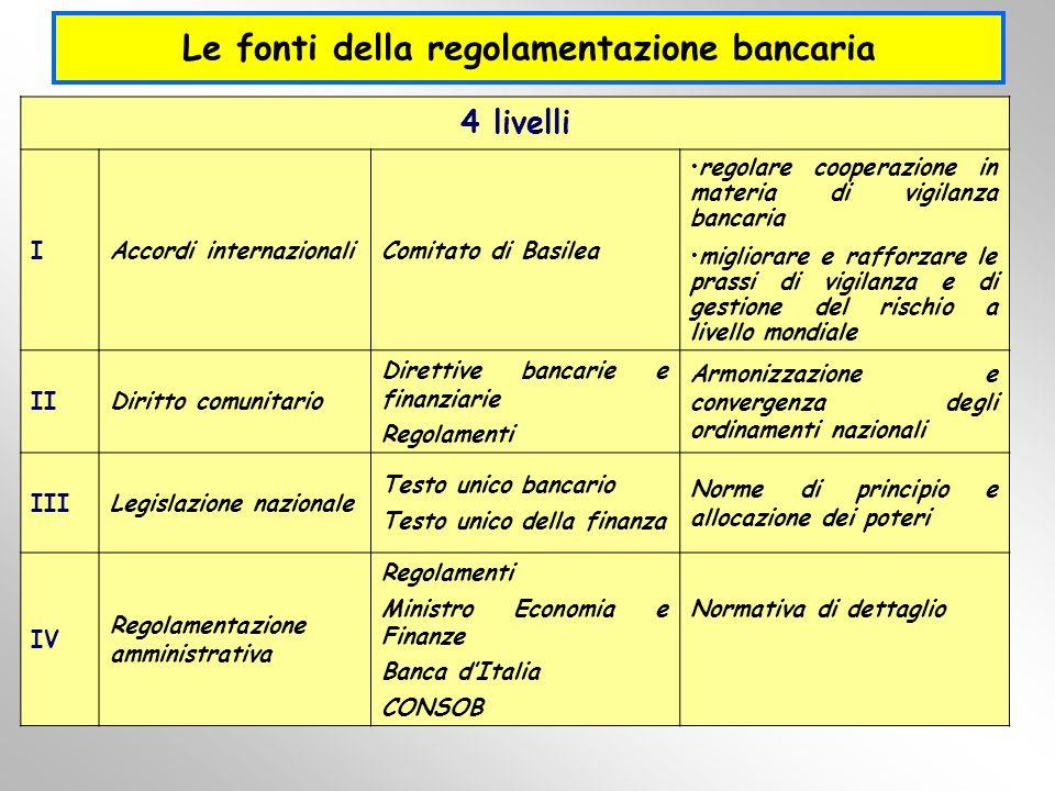 Le fonti della regolamentazione bancaria 4 livelli IAccordi internazionaliComitato di Basilea regolare cooperazione in materia di vigilanza bancaria m