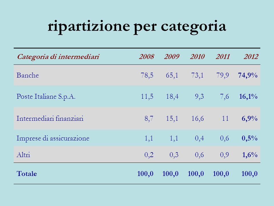ripartizione per categoria Categoria di intermediari20082009201020112012 Banche78,565,173,179,974,9% Poste Italiane S.p.A.11,518,49,37,616,1% Intermediari finanziari8,715,116,6116,9% Imprese di assicurazione1,1 0,40,60,5% Altri0,20,30,60,91,6% Totale100,0