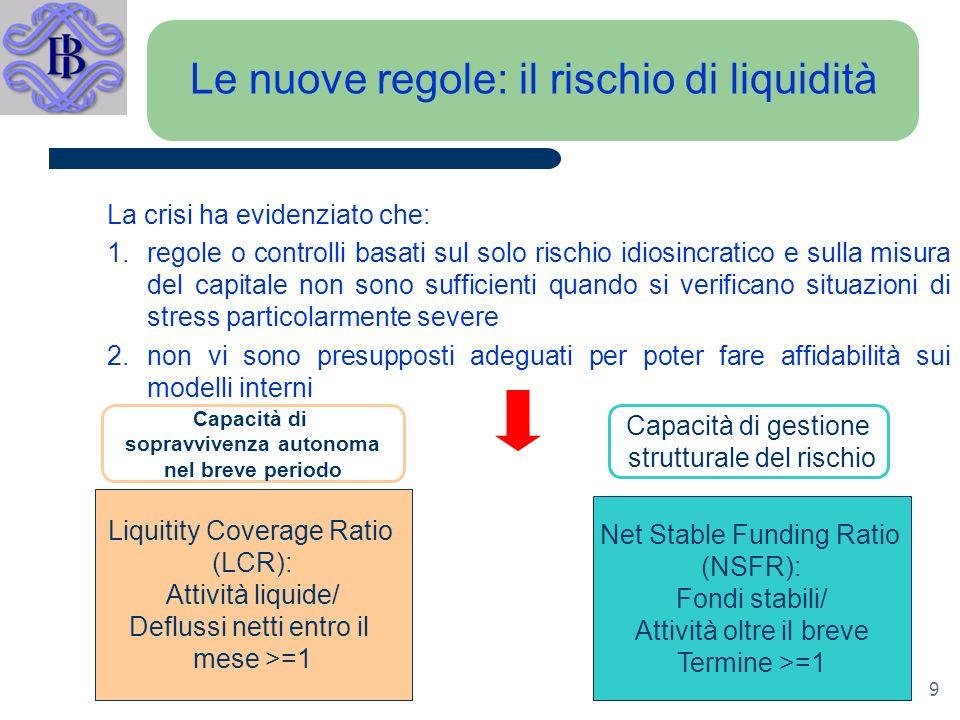 9 Le nuove regole: il rischio di liquidità La crisi ha evidenziato che: 1.regole o controlli basati sul solo rischio idiosincratico e sulla misura del capitale non sono sufficienti quando si verificano situazioni di stress particolarmente severe 2.non vi sono presupposti adeguati per poter fare affidabilità sui modelli interni Liquitity Coverage Ratio (LCR): Attività liquide/ Deflussi netti entro il mese >=1 Net Stable Funding Ratio (NSFR): Fondi stabili/ Attività oltre il breve Termine >=1 Capacità di sopravvivenza autonoma nel breve periodo Capacità di gestione strutturale del rischio