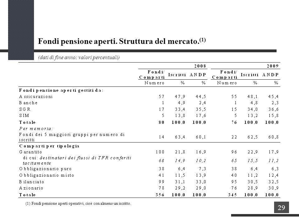 Fondi pensione aperti.Struttura del mercato.