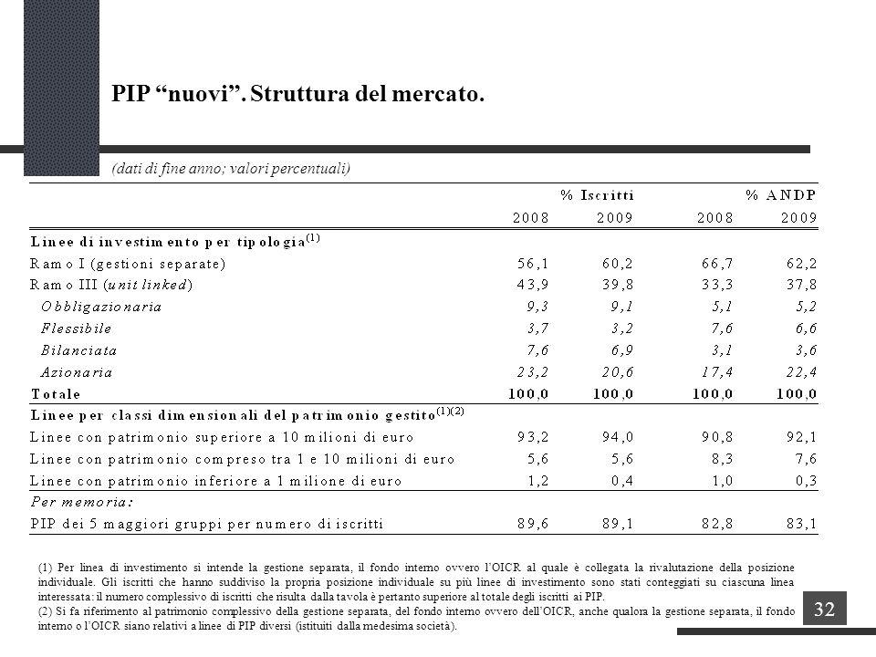 (dati di fine anno; valori percentuali) PIP nuovi.