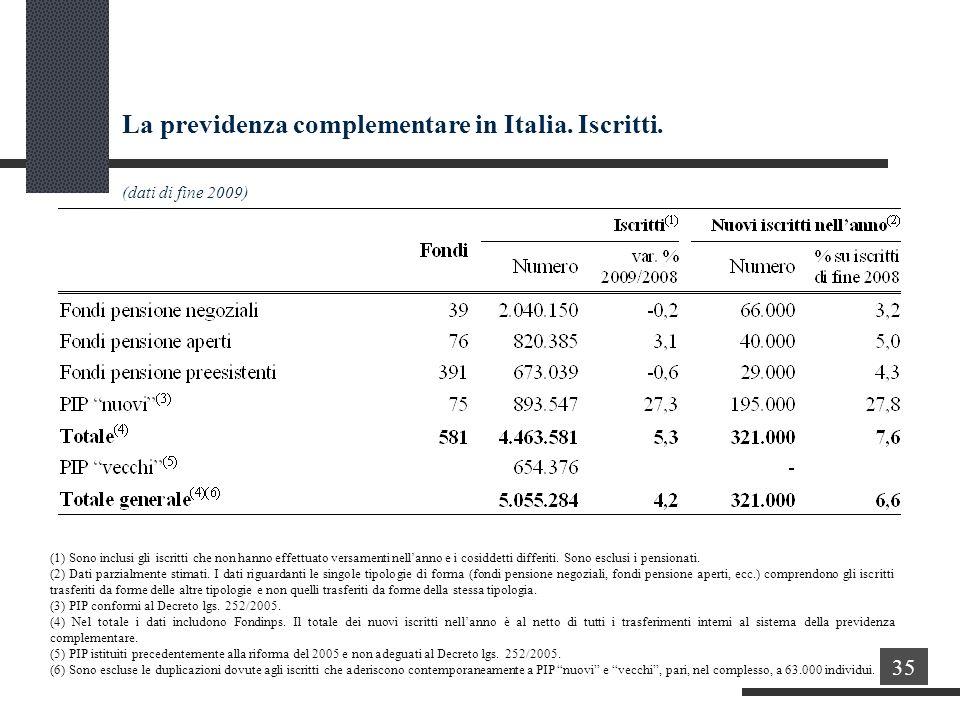 La previdenza complementare in Italia.Iscritti.