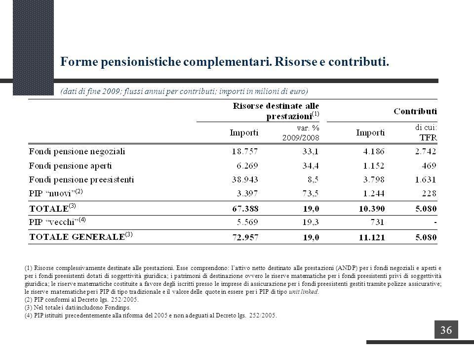 Forme pensionistiche complementari.Risorse e contributi.