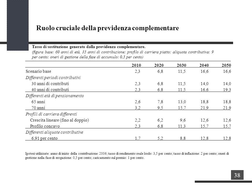 Tasso di sostituzione generato dalla previdenza complementare.