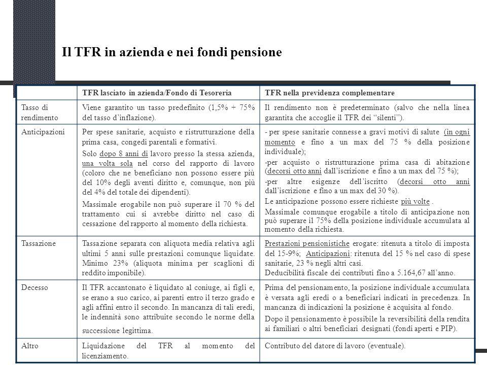 Il TFR in azienda e nei fondi pensione TFR lasciato in azienda/Fondo di TesoreriaTFR nella previdenza complementare Tasso di rendimento Viene garantito un tasso predefinito (1,5% + 75% del tasso dinflazione).