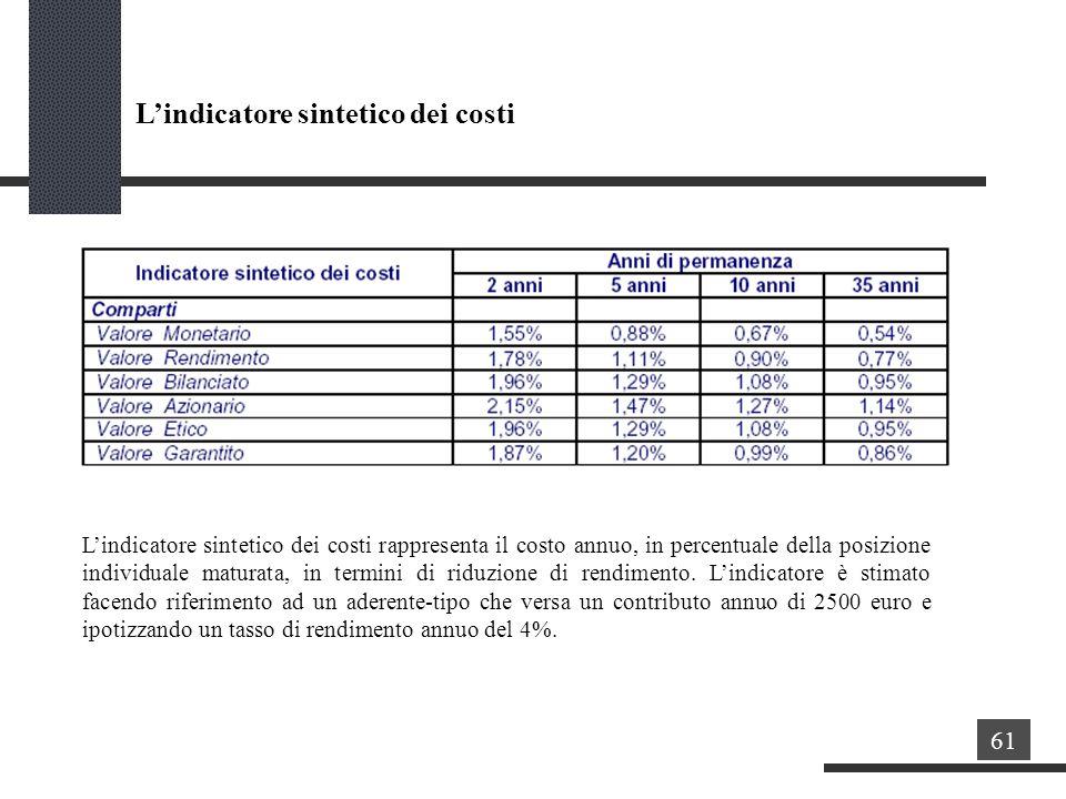 Lindicatore sintetico dei costi 61 Lindicatore sintetico dei costi rappresenta il costo annuo, in percentuale della posizione individuale maturata, in termini di riduzione di rendimento.